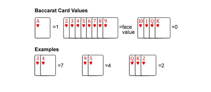 Cách thức tính điểm cụ thể khi chơi bài Baccarat