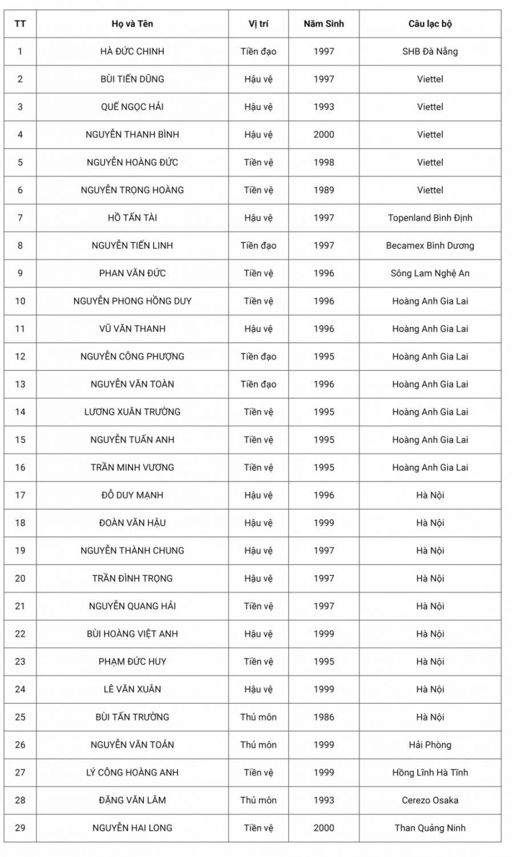Danh sách các cầu thủ trong đội hình thi đấu của đội tuyển bóng đá Việt Nam tại World Cup