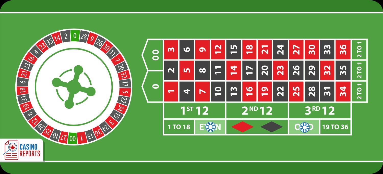 Cược Chẵn - Lẻ, cách cược dễ thắng nhất trong luật chơi Roulette