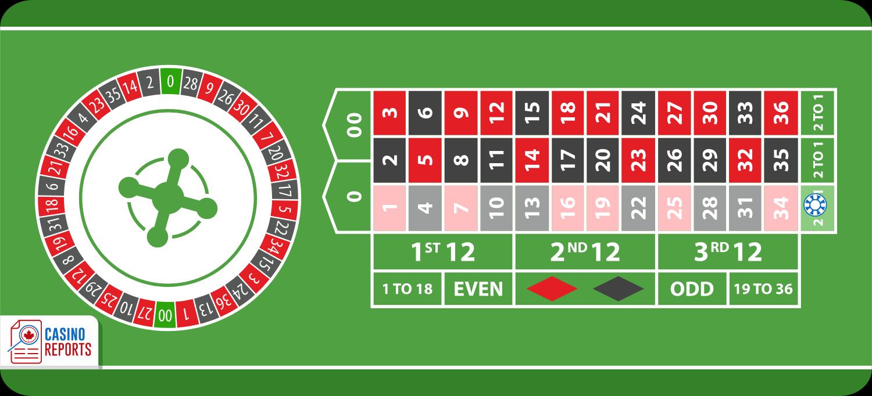 Cược cột, cách đặt cược tất cả các số của cột trong luật chơi Roulette