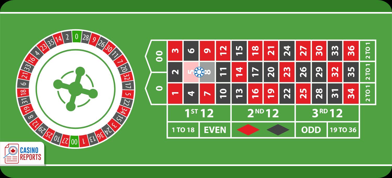 Cược đôi, cược 2 số liền kề nhau khi chơi Roulette online