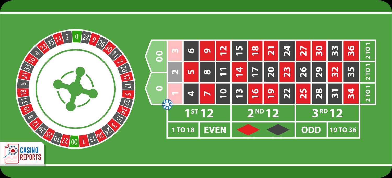 Cược hàng đầu tiên, cách cược chỉ có trong luật chơi Roulette online của Mỹ
