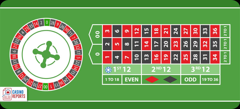 Cược Tá, cách cược nhiều số cùng lúc trong luật chơi Roulette