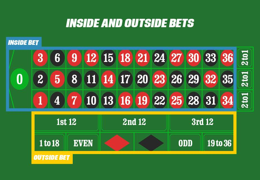 Hãy ưu tiên đặt cược vòng ngoài, thủ thuật chơi Roulette online dễ thắng hơn