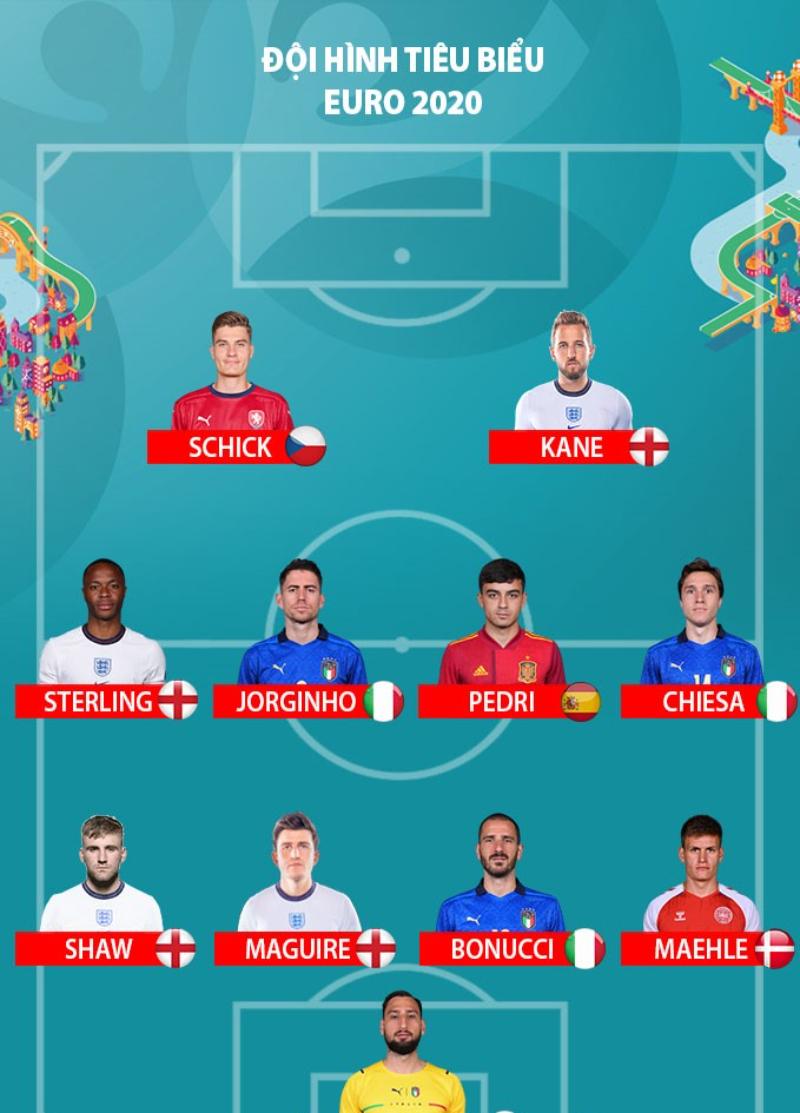 đội hình hay nhất Euro 2020
