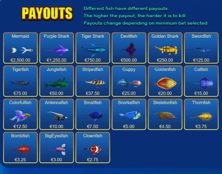 Biết rõ giá trị tiền thưởng của mỗi loại cá
