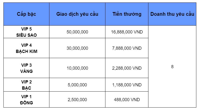 Thưởng VIP siêu khủng lên đến 17.000.000 VNĐ chỉ có tại nhà cái Yes8vn