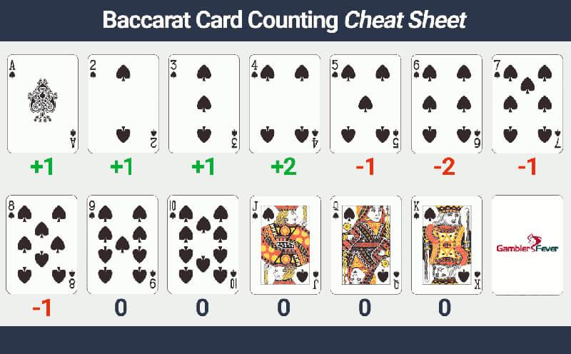 Bí quyết 7: Áp dụng thuật đếm bài