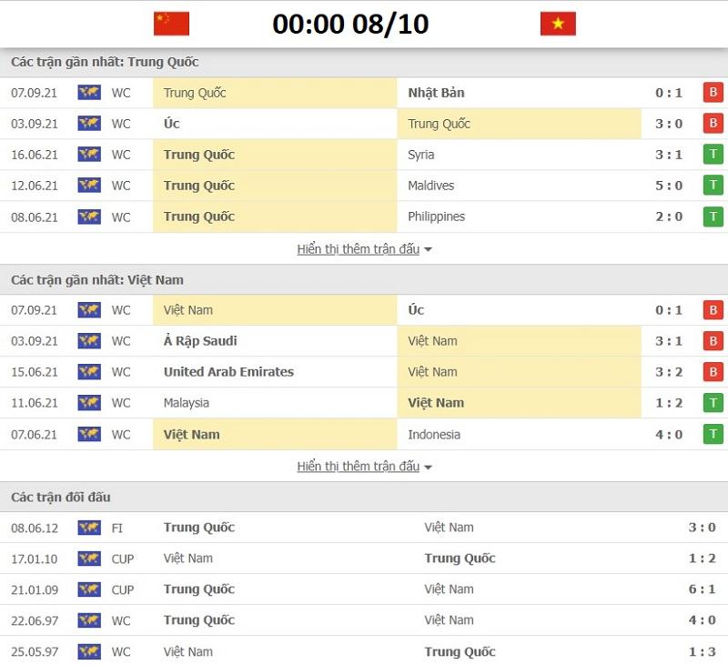 Soi kèo China vs Vietnam vòng loại World Cup 2022