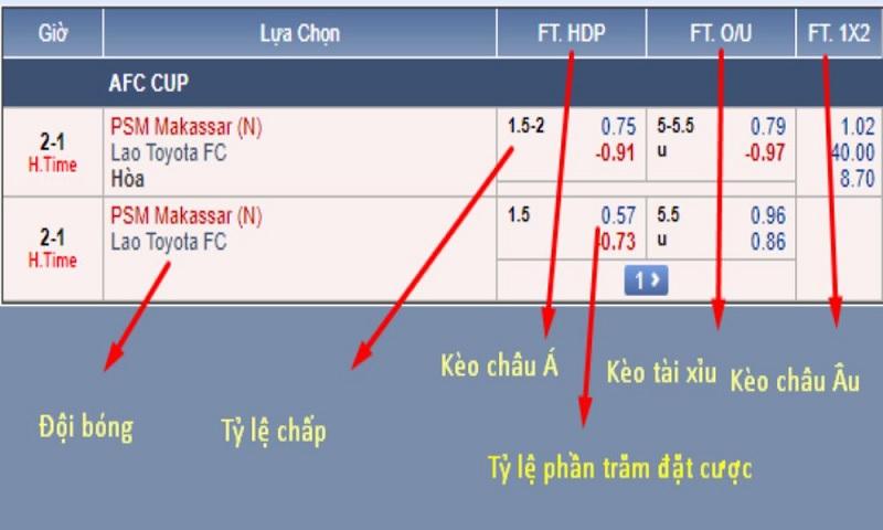Cách xem tỷ lệ cược bóng đá tại nhà cái M88 chi tiết nhất